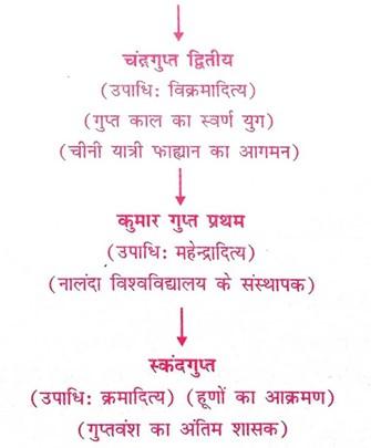 गुप्त साम्राज्य-Gupta Empire-Gupta samrajye