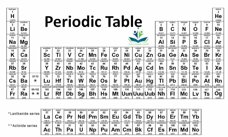Periodic classification class 10 notes
