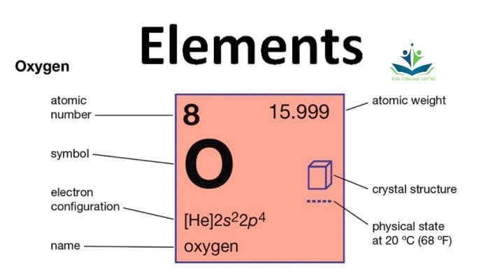 What is Elements