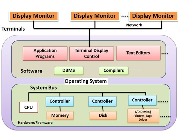 Centralized and Client Server Architecture For DBMS