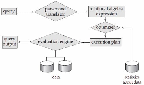 Query Processing in DBMS