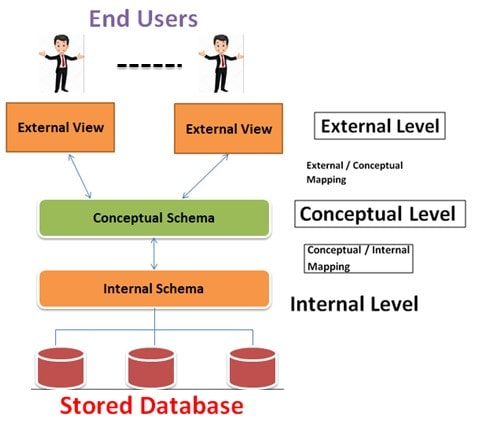 What is Data Independence in DBMS