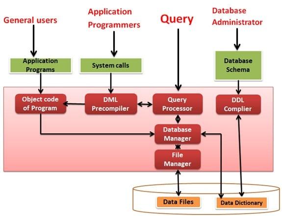Storage Structure in DBMS
