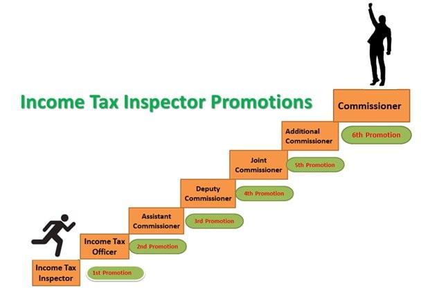 Income Tax Inspector Job Profile